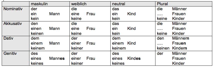 Übersicht über die Formen von Artikeln und Nomen in den verschiedenen Fällen.