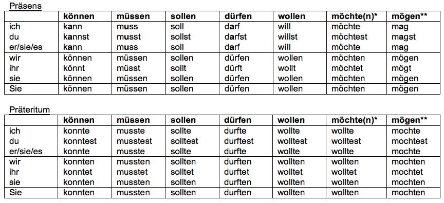teaching materials lehrmaterialien deutsch grammatik