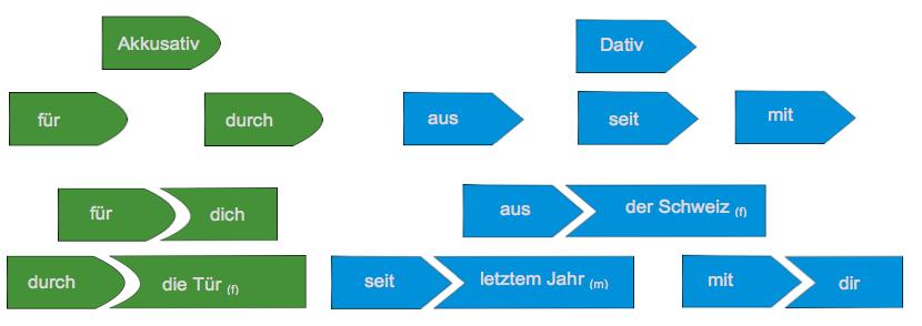 Illustration der Funktion von Präpositionen