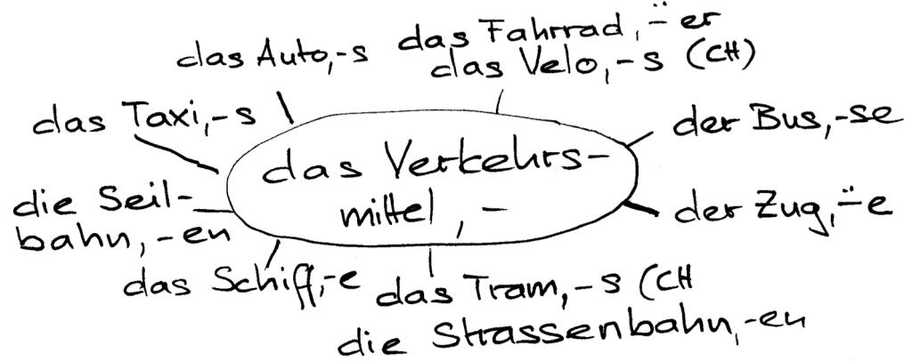 Assoziogramm: Verkehrsmittel